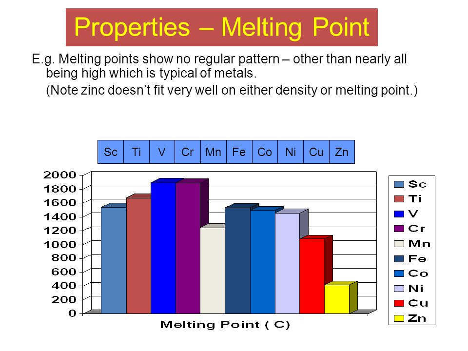 Properties – Melting Point