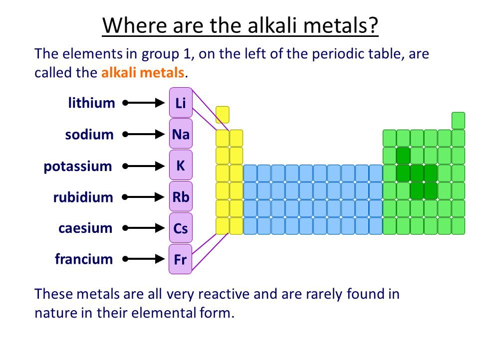 Where are the alkali metals