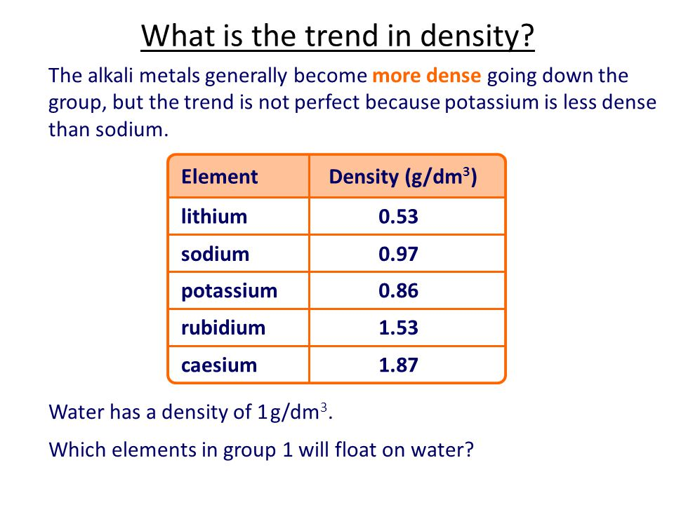 What is the trend in density