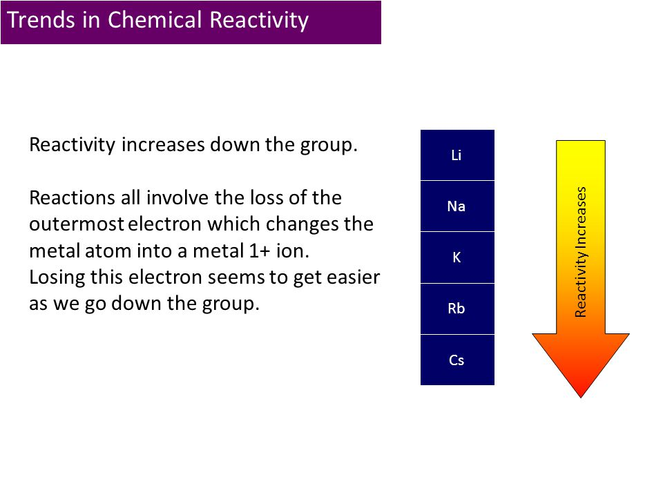 Trends in Chemical Reactivity