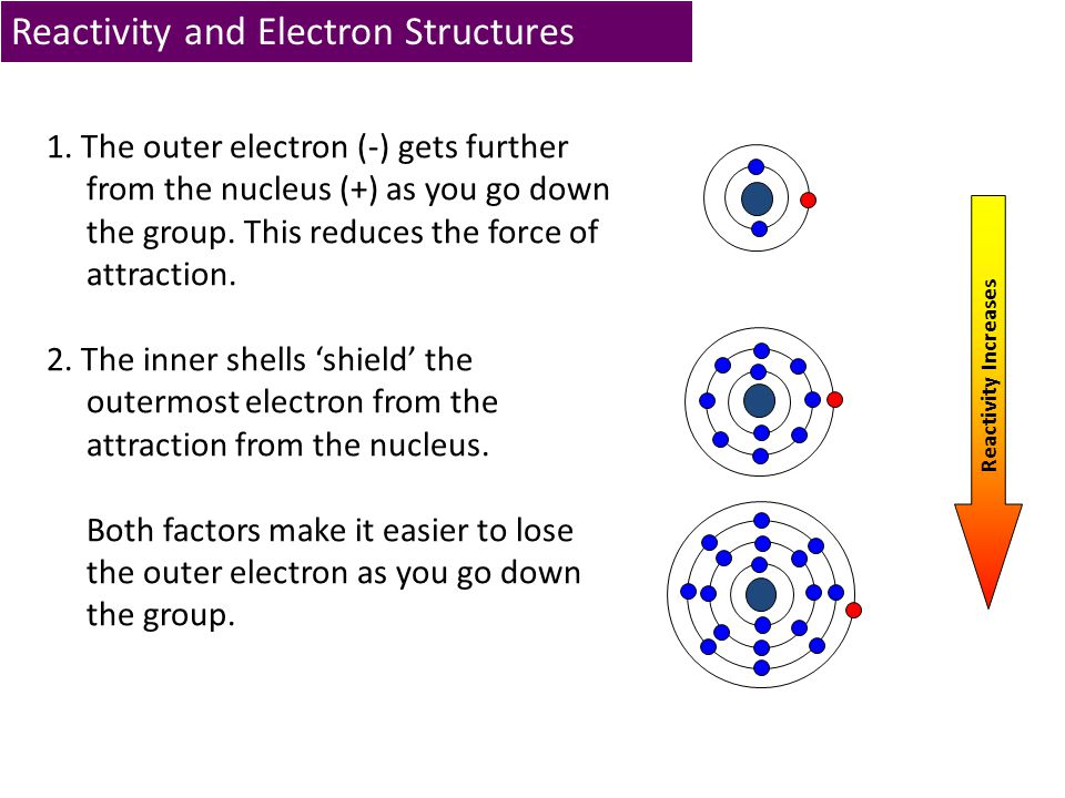 Reactivity and Electron Structures