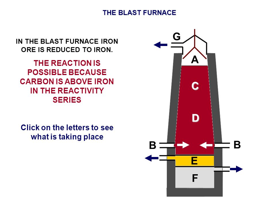 THE BLAST FURNACE G. IN THE BLAST FURNACE IRON ORE IS REDUCED TO IRON.