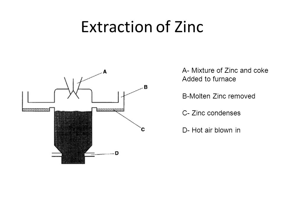 Extraction of Zinc A- Mixture of Zinc and coke Added to furnace