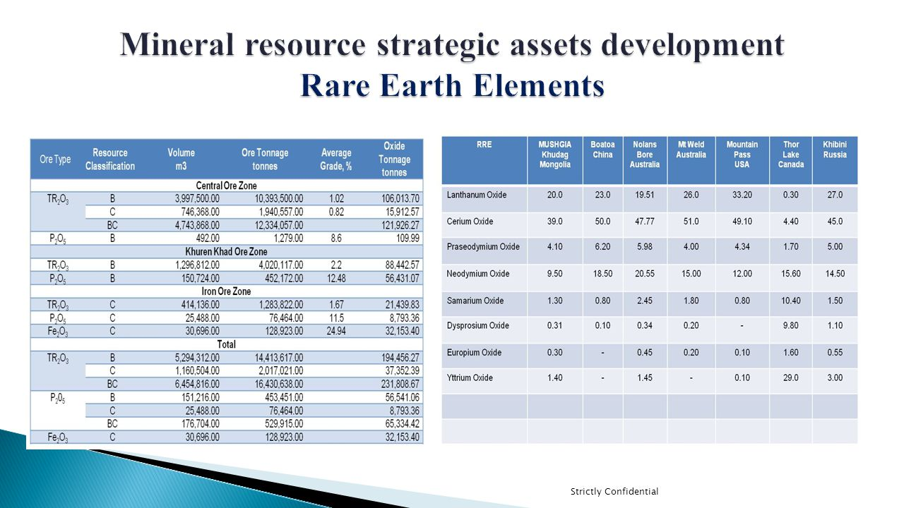 Mineral resource strategic assets development Rare Earth Elements