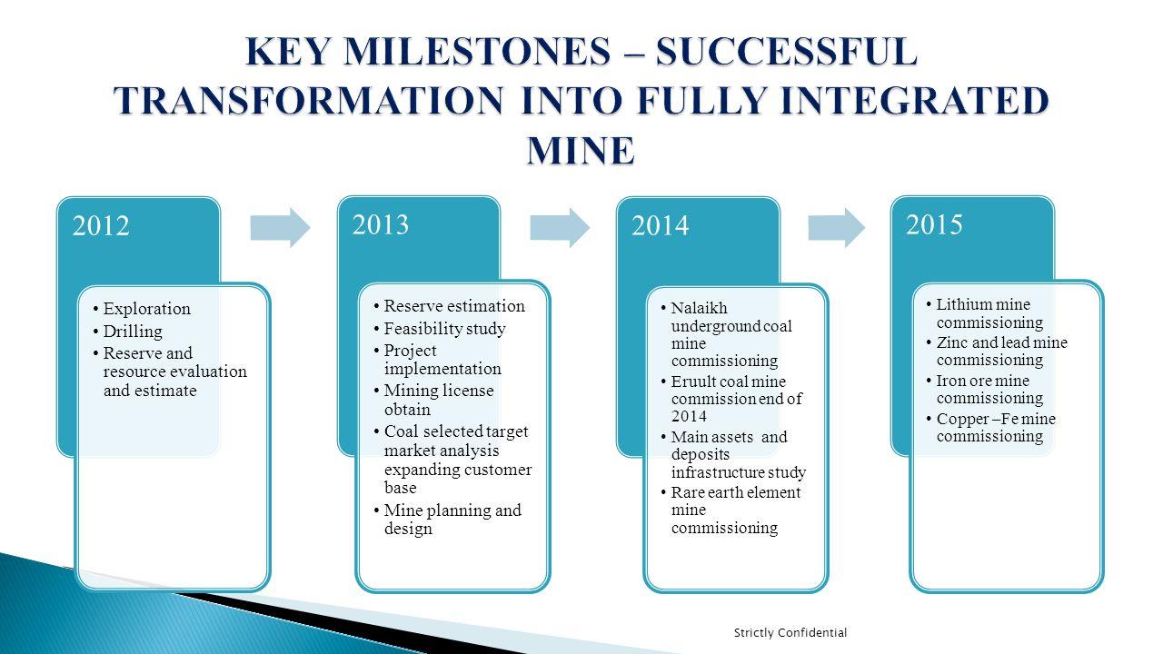KEY MILESTONES – SUCCESSFUL TRANSFORMATION INTO FULLY INTEGRATED MINE