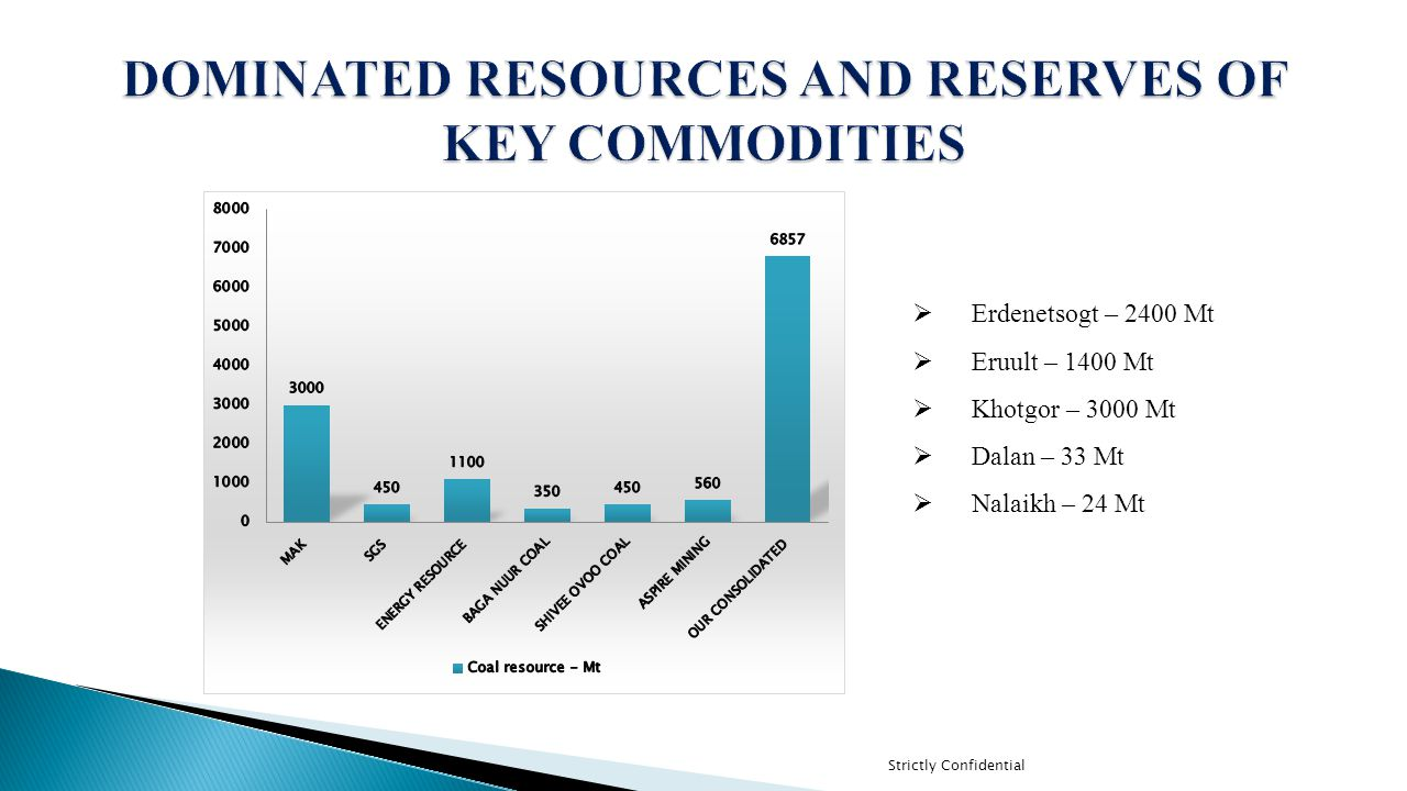 DOMINATED RESOURCES AND RESERVES OF KEY COMMODITIES