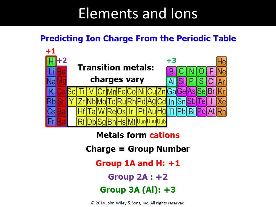 Predicting Ion Charge From the Periodic Table