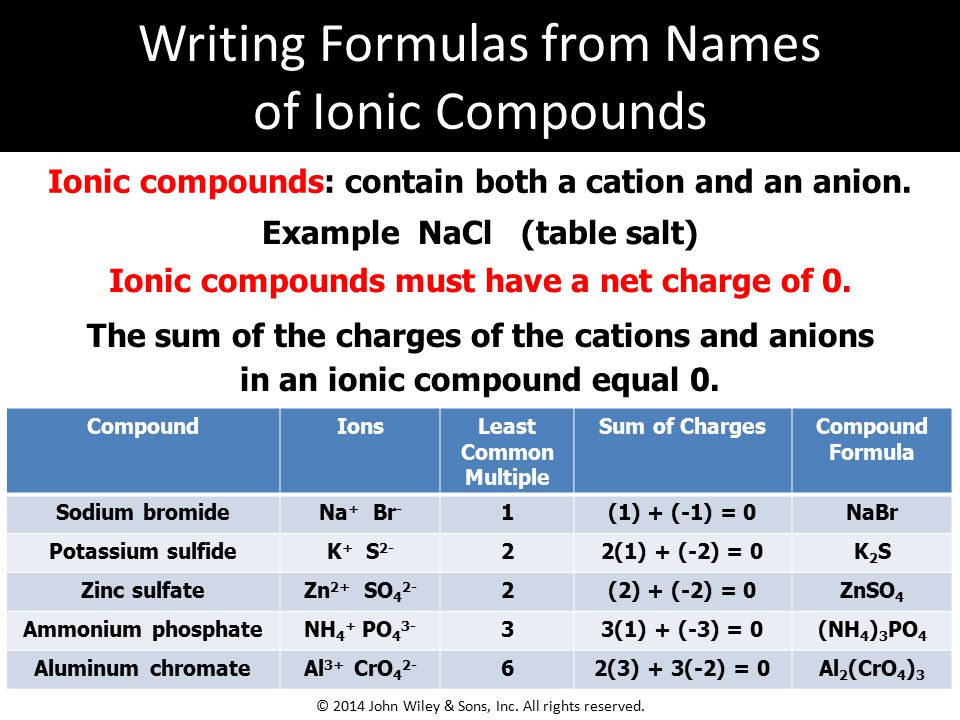 Writing Formulas from Names of Ionic Compounds