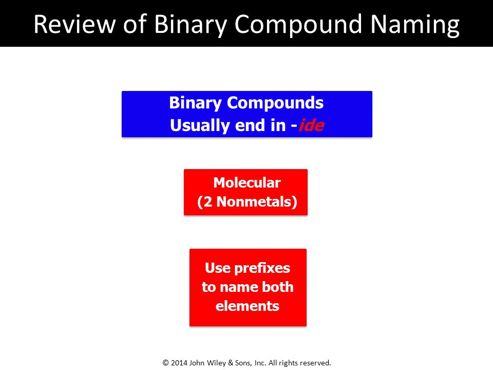 Review of Binary Compound Naming