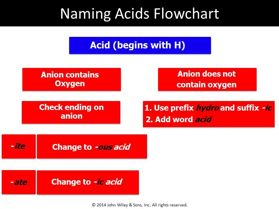Naming Acids Flowchart