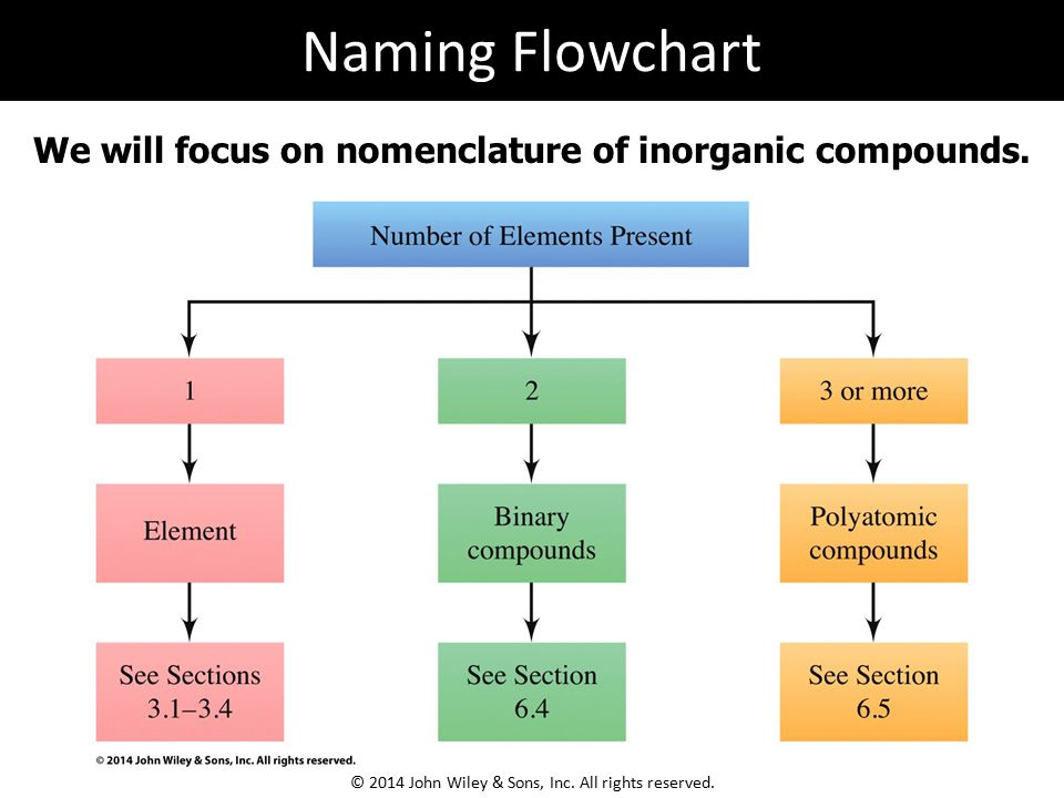 6 Nomenclature of Inorganic Compounds - ppt video online ...