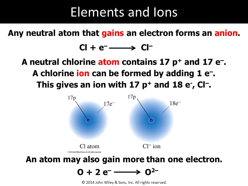 Periodic table with element electron charges