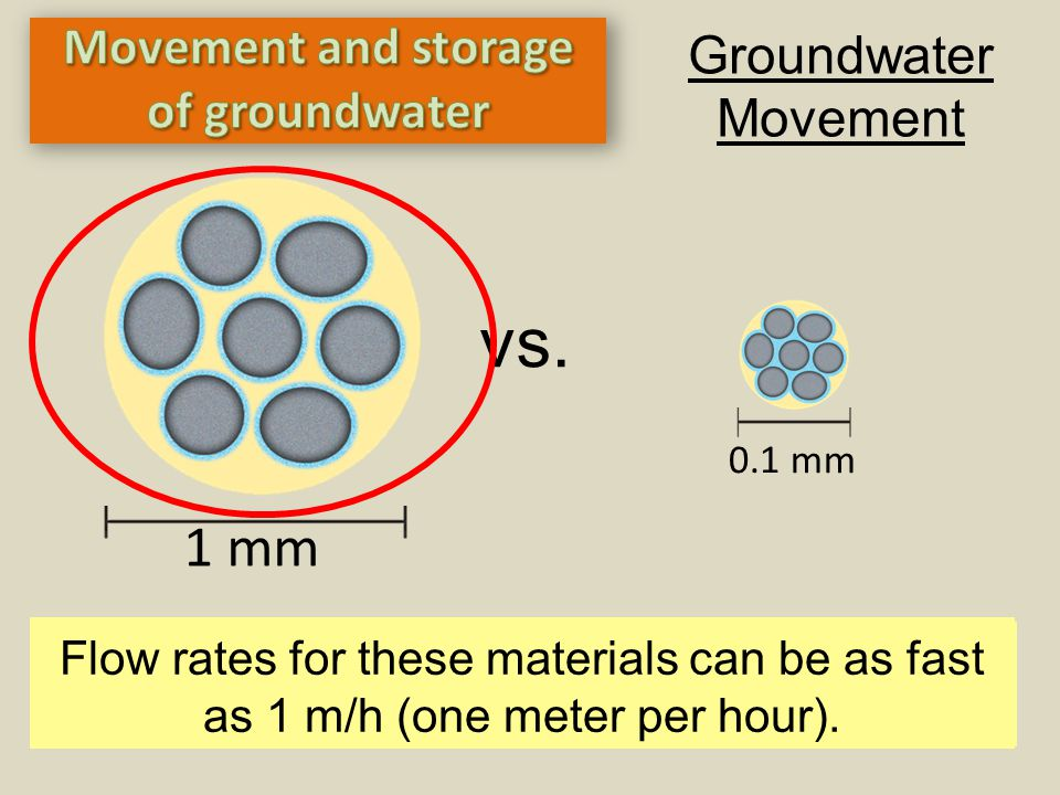 Movement and storage of groundwater