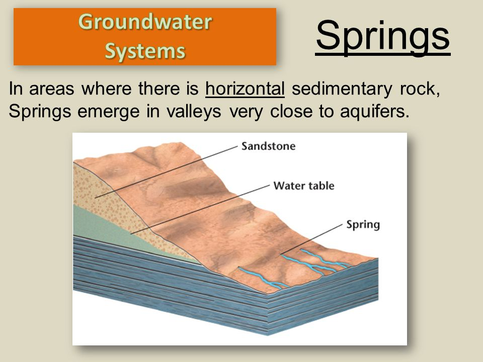 Springs Groundwater Systems