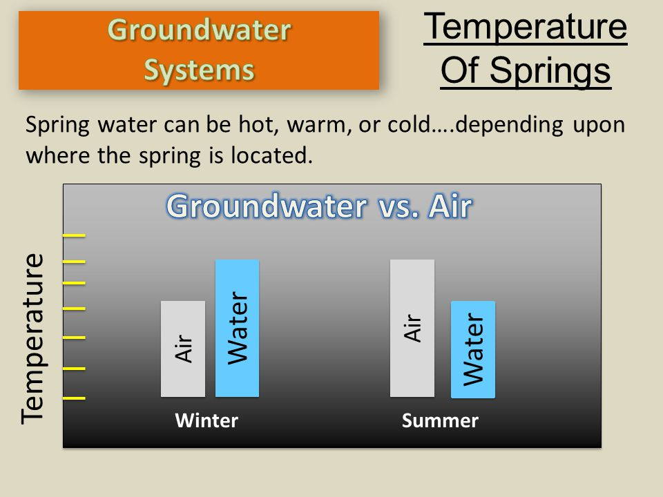 Temperature Of Springs Groundwater vs. Air Groundwater Systems