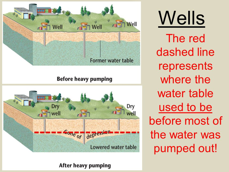 Wells Groundwater Systems