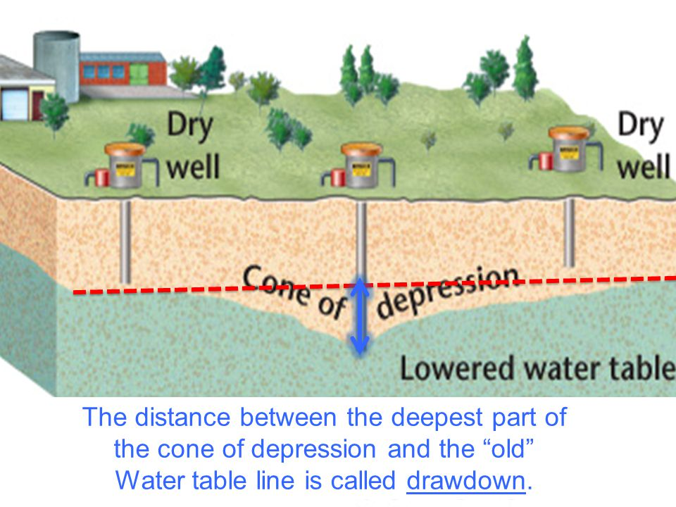 Wells Groundwater Systems The distance between the deepest part of