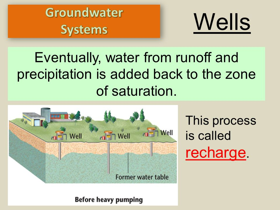Wells recharge. Groundwater Systems