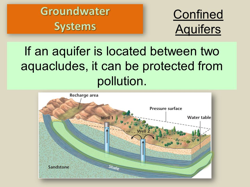 Groundwater Systems. Confined. Aquifers.