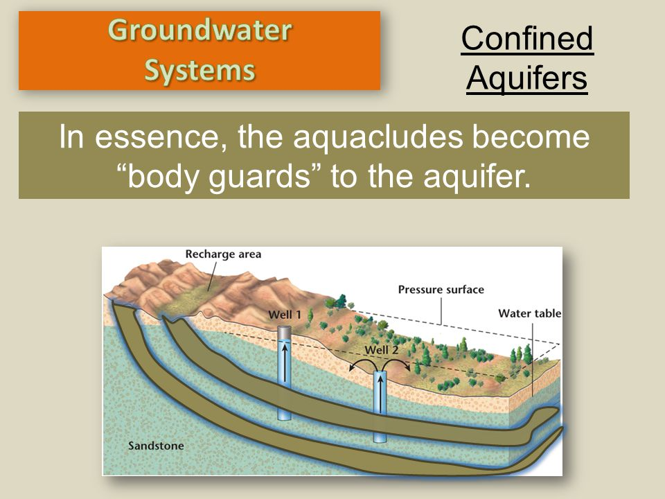 In essence, the aquacludes become body guards to the aquifer.