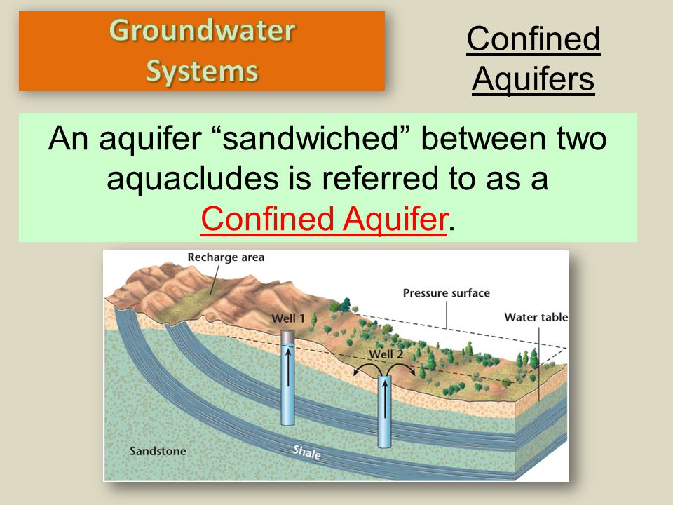 An aquifer sandwiched between two aquacludes is referred to as a