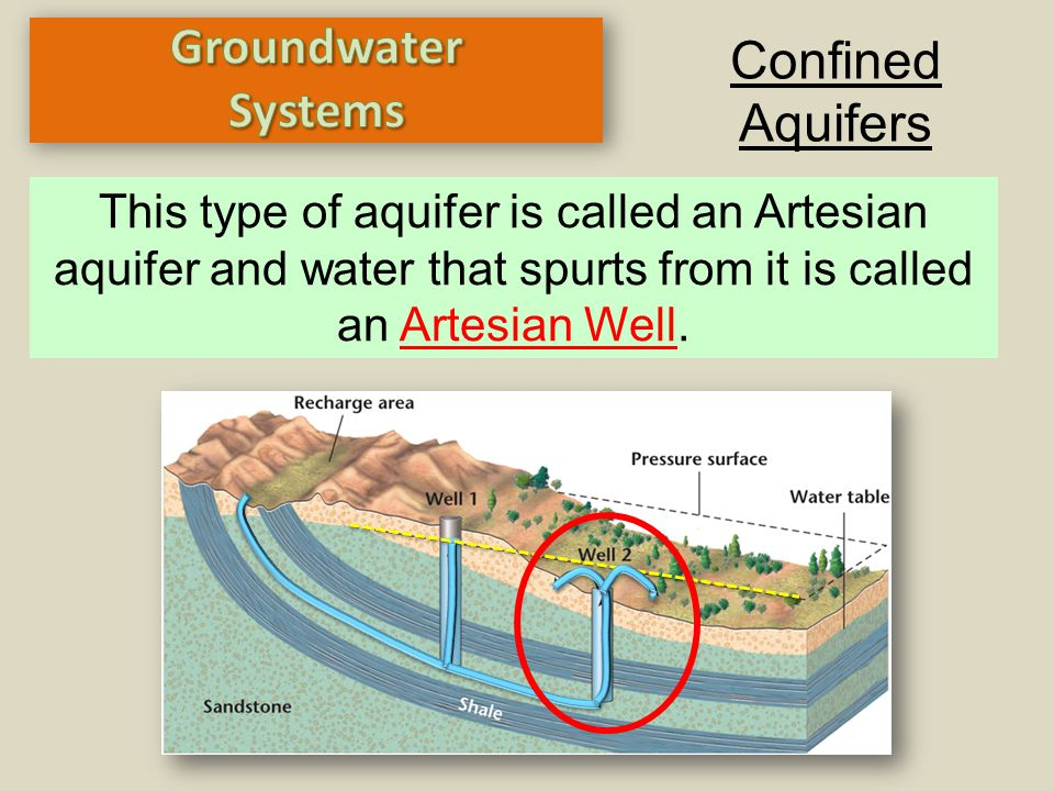 Groundwater Confined Systems Aquifers