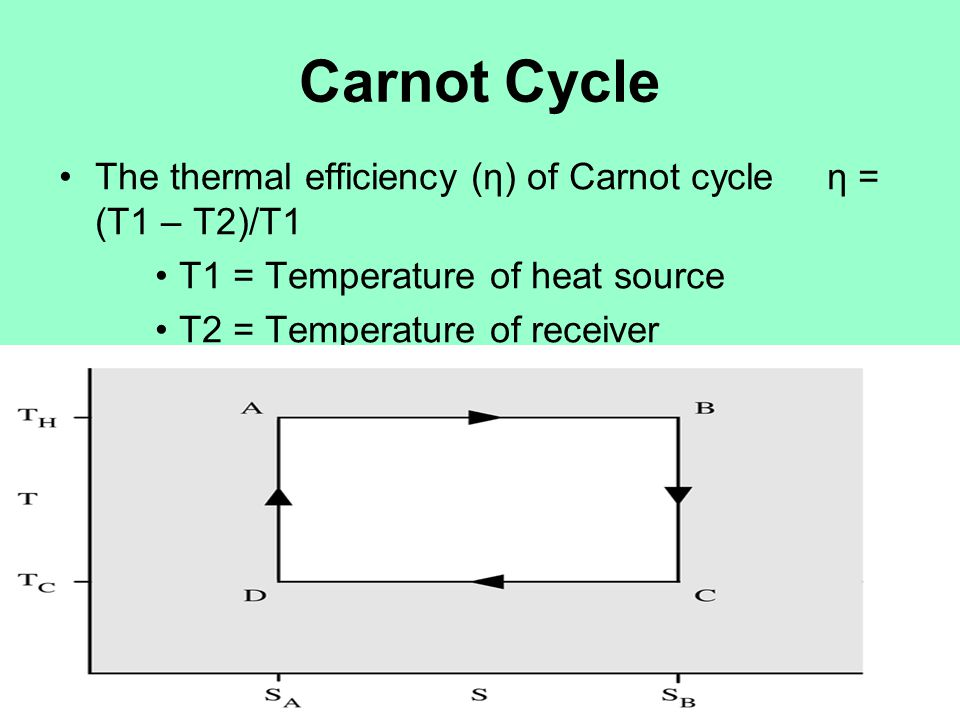 Carnot Cycle The thermal efficiency (η) of Carnot cycle η = (T1 – T2)/T1. T1 = Temperature of heat source.