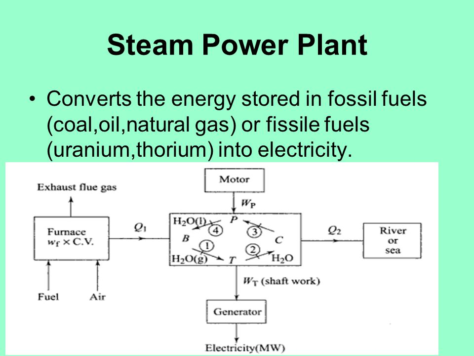 Steam Power Plant Converts the energy stored in fossil fuels (coal,oil,natural gas) or fissile fuels (uranium,thorium) into electricity.