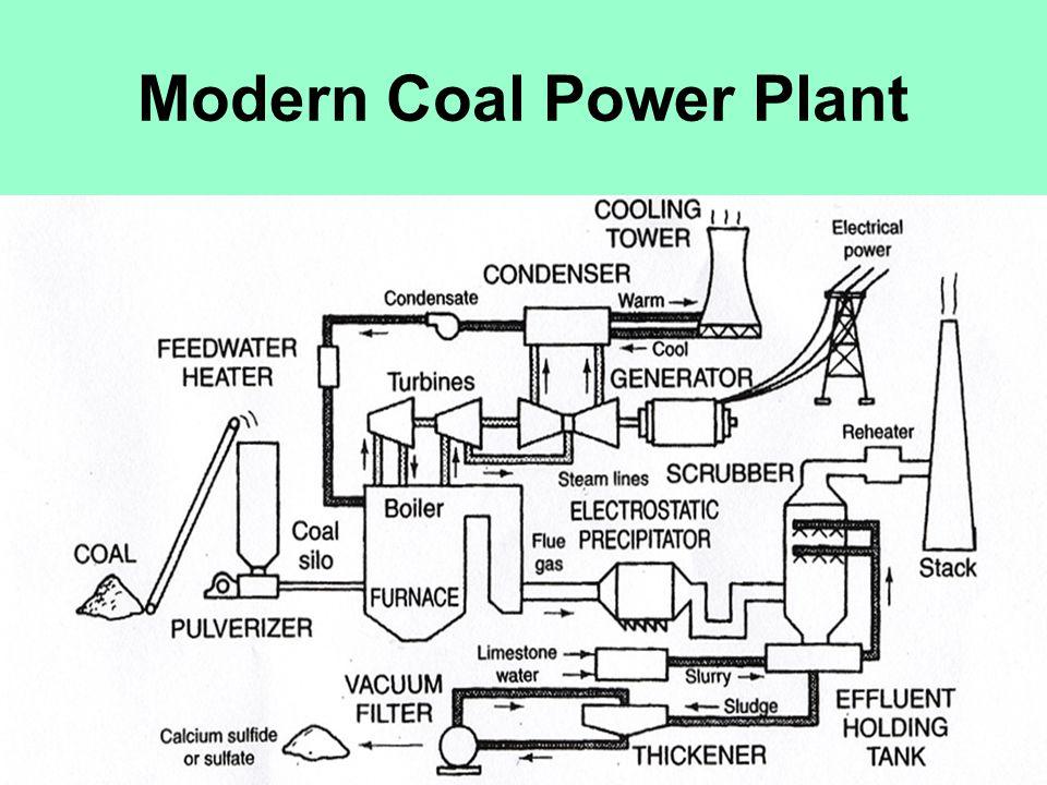 Modern Coal Power Plant