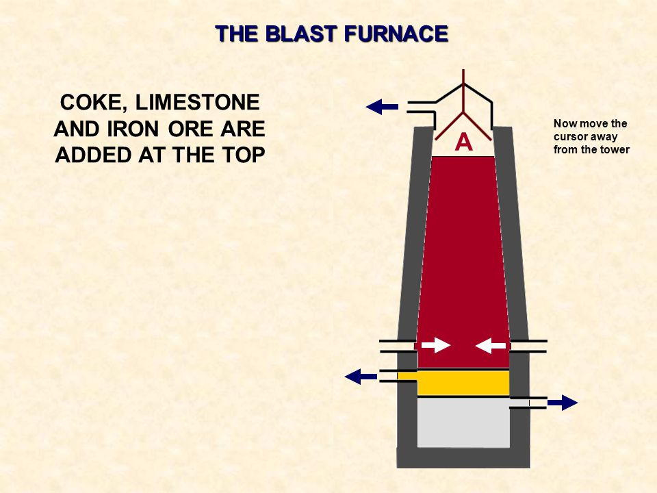 COKE, LIMESTONE AND IRON ORE ARE ADDED AT THE TOP