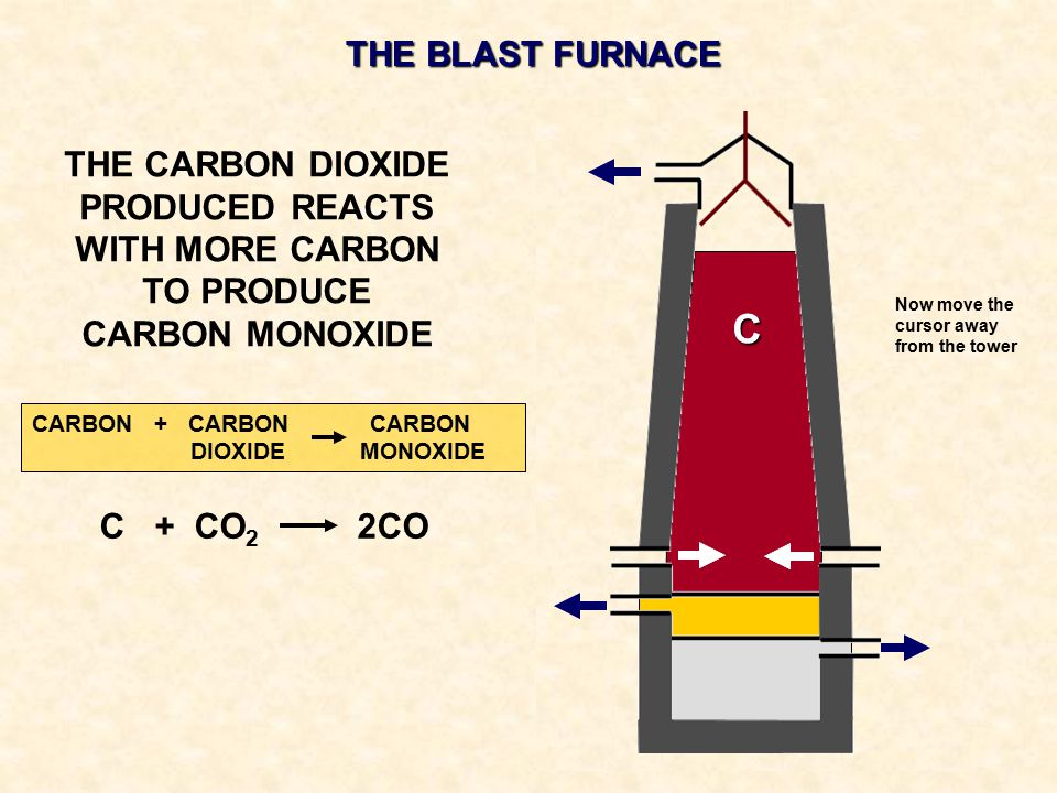 THE BLAST FURNACE THE CARBON DIOXIDE PRODUCED REACTS WITH MORE CARBON TO PRODUCE CARBON MONOXIDE. C.