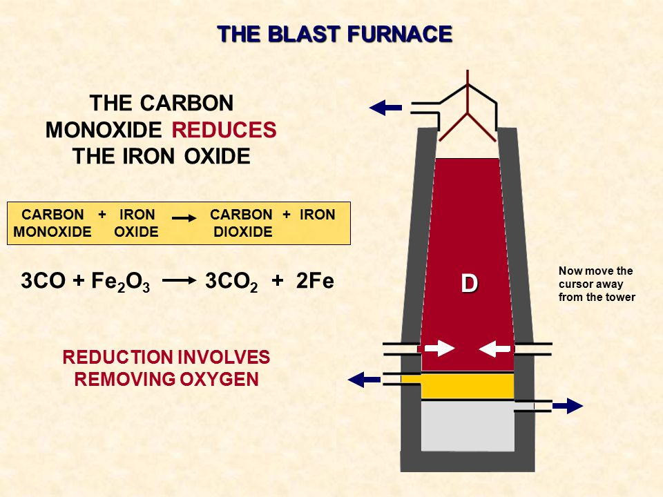 D THE BLAST FURNACE THE CARBON MONOXIDE REDUCES THE IRON OXIDE
