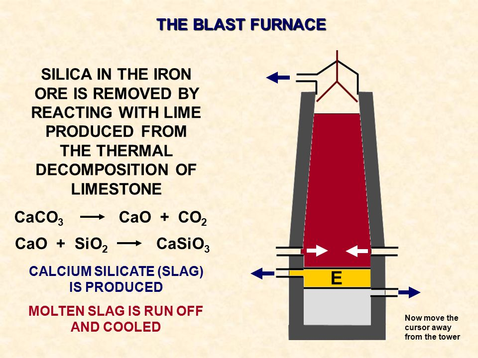 CALCIUM SILICATE (SLAG) IS PRODUCED MOLTEN SLAG IS RUN OFF AND COOLED