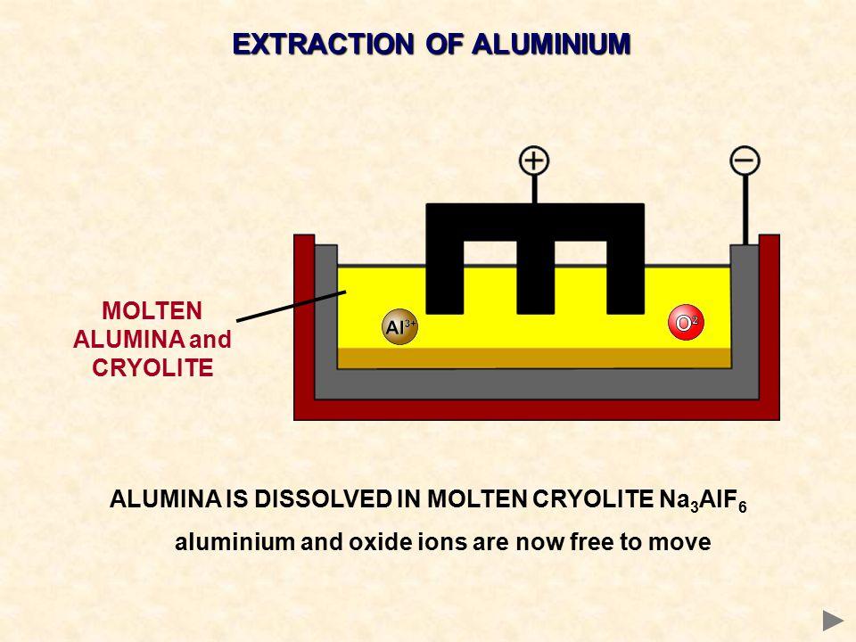 EXTRACTION OF ALUMINIUM