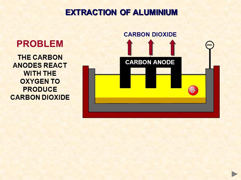 PROBLEM EXTRACTION OF ALUMINIUM