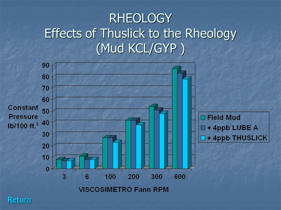 RHEOLOGY Effects of Thuslick to the Rheology (Mud KCL/GYP )