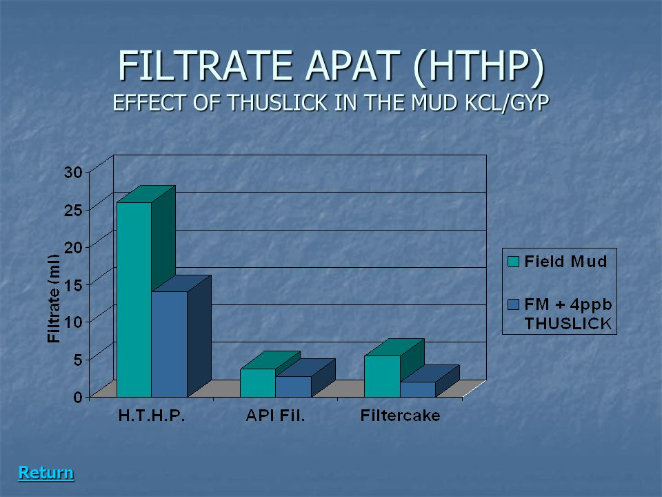 FILTRATE APAT (HTHP) EFFECT OF THUSLICK IN THE MUD KCL/GYP