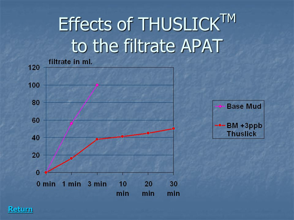 Effects of THUSLICKTM to the filtrate APAT