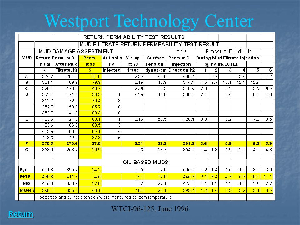 Westport Technology Center
