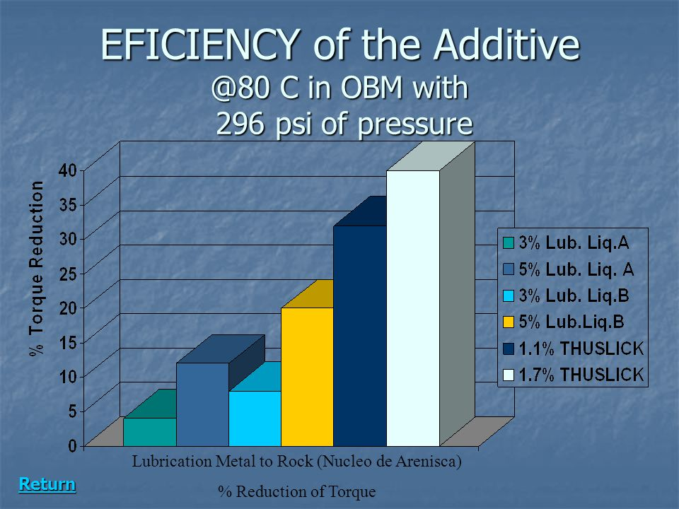 EFICIENCY of the Additive @80 C in OBM with 296 psi of pressure