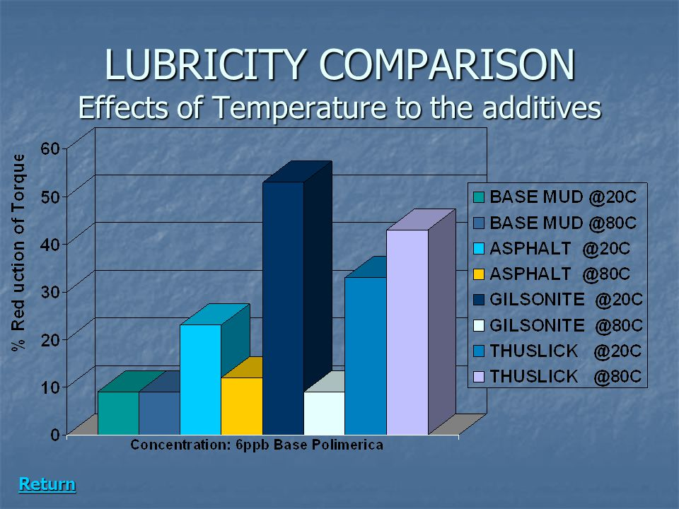 LUBRICITY COMPARISON Effects of Temperature to the additives