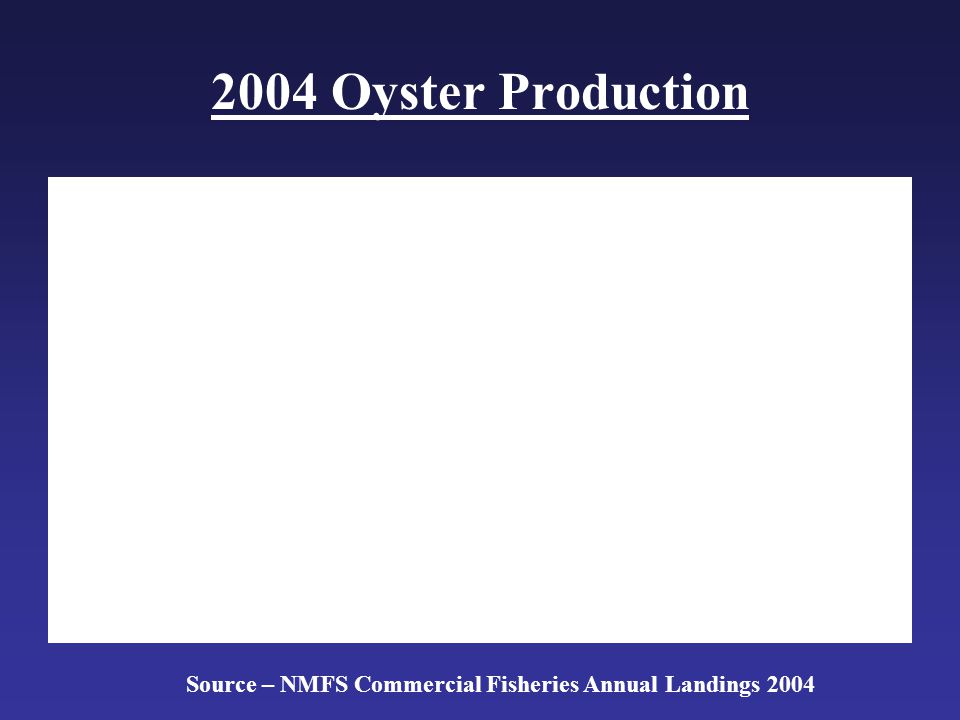 2004 Oyster Production Source – NMFS Commercial Fisheries Annual Landings 2004