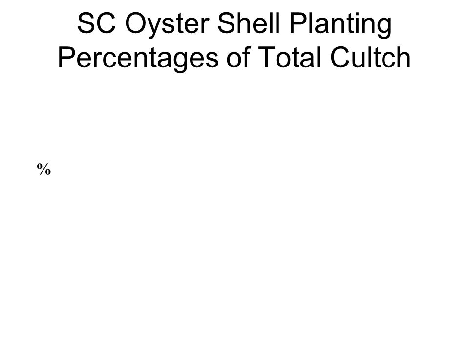 SC Oyster Shell Planting Percentages of Total Cultch