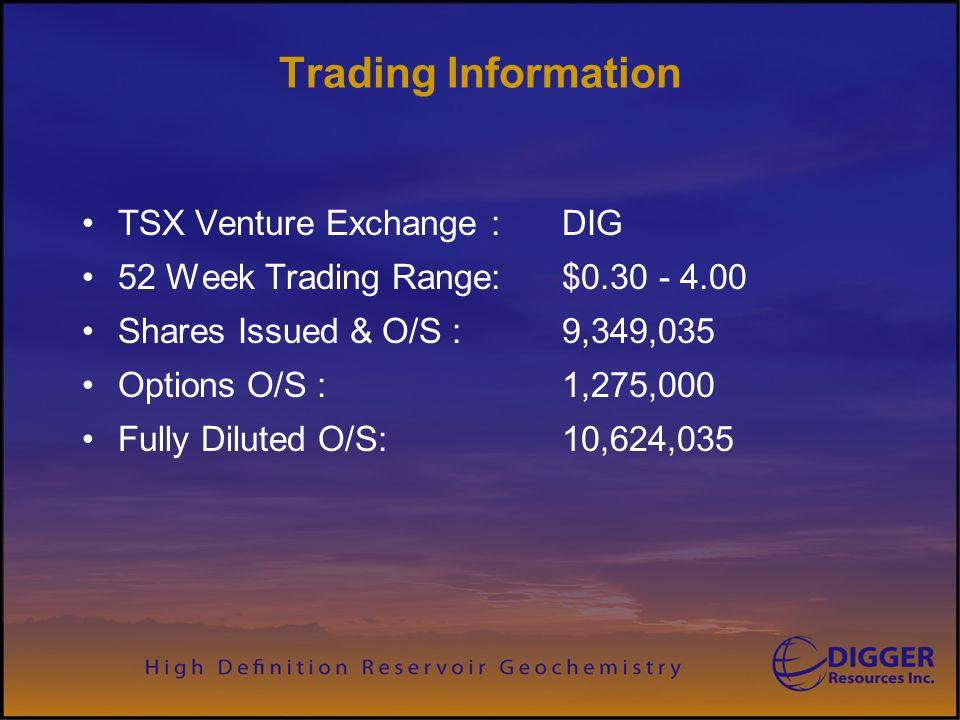 Trading Information TSX Venture Exchange : DIG
