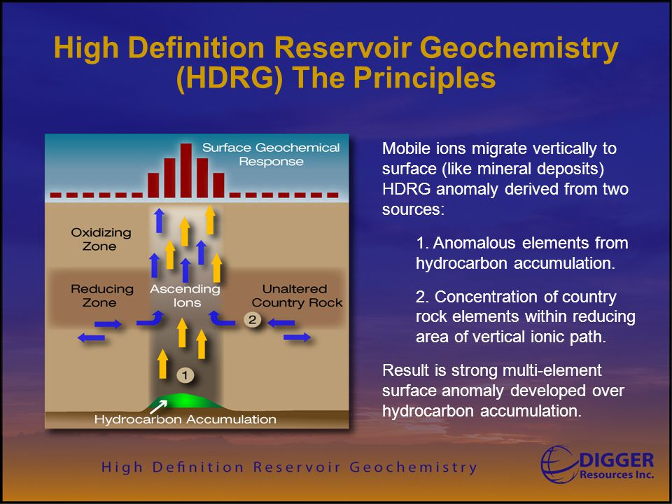 High Definition Reservoir Geochemistry (HDRG) The Principles