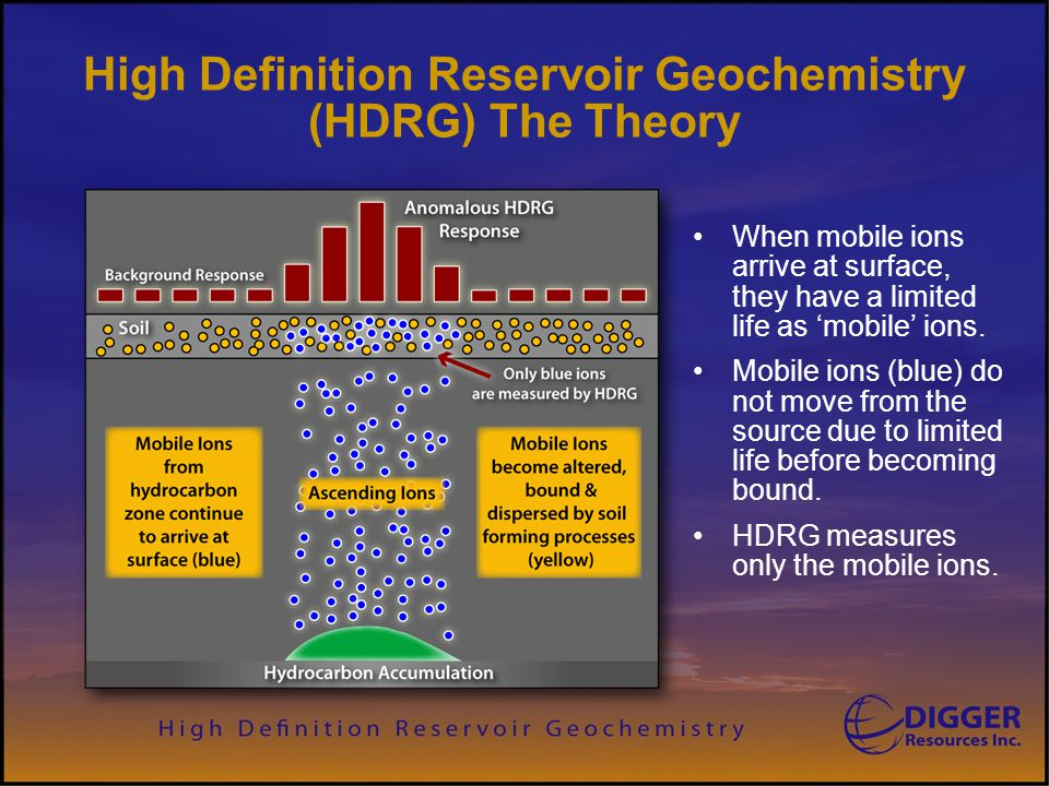 High Definition Reservoir Geochemistry (HDRG) The Theory