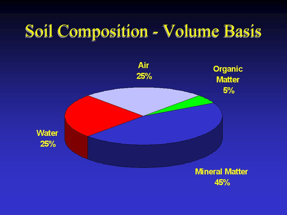 1 uga logo ppt download for Soil composition definition