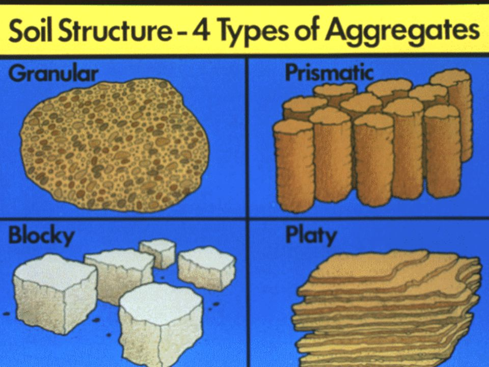 25. Soil Structure - 4 Types of Aggregates