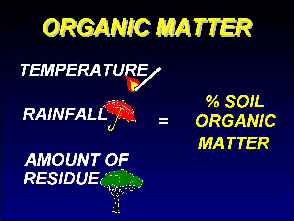 42 .The amount of organic matter in soil depends on (1) the mean annual temperature, (2) mean annual rainfall, (3) and the amount of residue added.