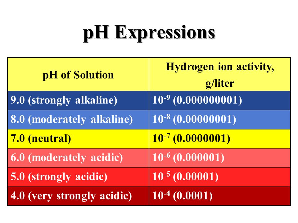 pH Expressions pH of Solution Hydrogen ion activity, g/liter